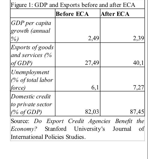 Influence of ECA